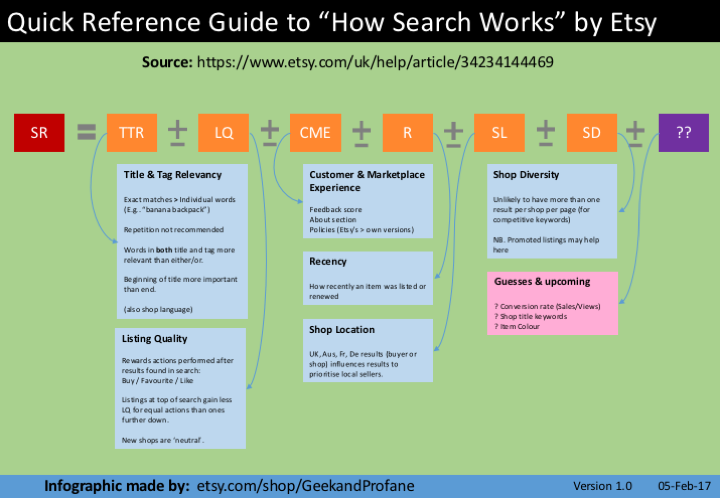 picture of Etsy search factors with brief explanation